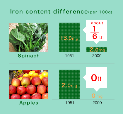 Iron content difference (per 100g), Spinach about 1/6th, Apples 0